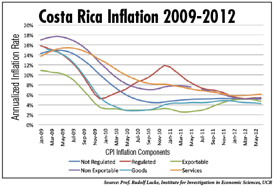 the costa rican economy In the early 1980s, as was the case in much of latin america, costa rica suffered its worst economic crisis in decades between 1980 and 1982 the economy contracted.